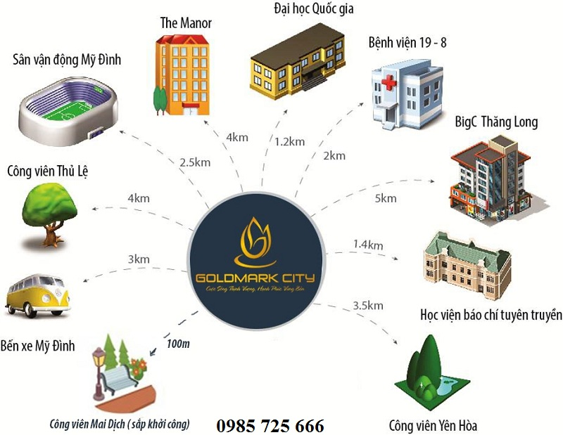 Kết nối Goldmark City - 136 Hồ Tùng Mậu - Từ Liêm