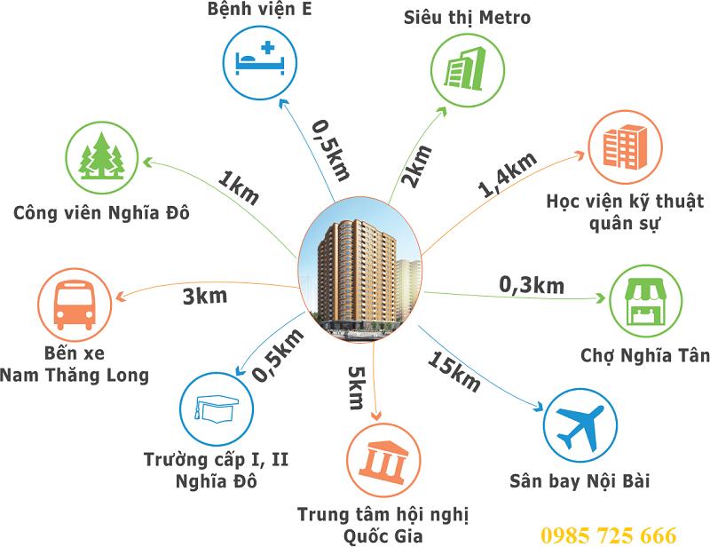 Kết nối khu vực của Khu đô thị mới Nghĩa Đô - 106 Hoàng Quốc Việt - Cầu Giấy