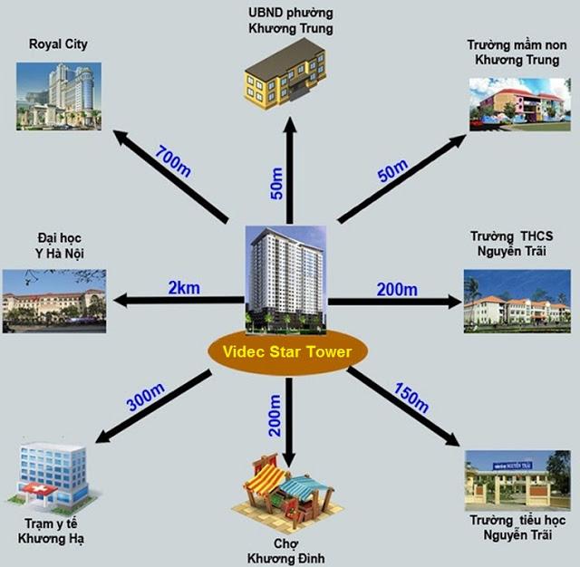 Liên kết vùng chung cư Star Tower 283 Khương Trung