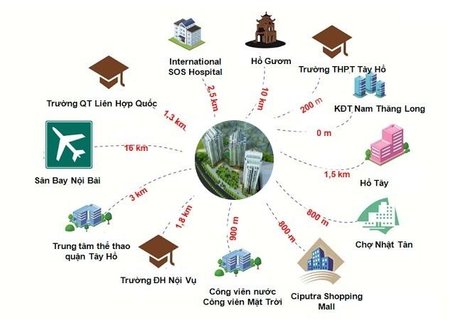 Kết nối TheLink 345 Khu đô thị Ciputra - Nam Thăng Long