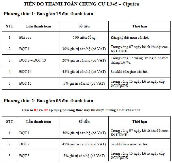 Tiến độ thanh toán TheLink 345 Khu đô thị Ciputra - Nam Thăng Long