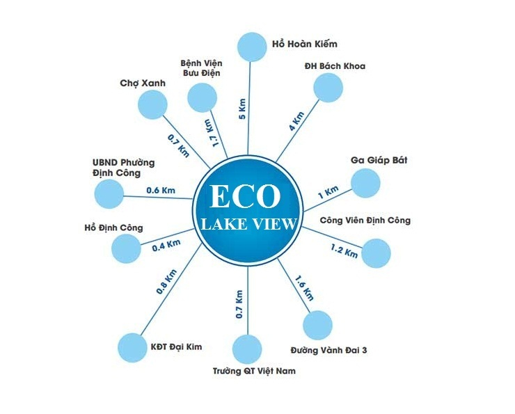 Liên kết vùng Eco Lake View - 32 Đại Từ