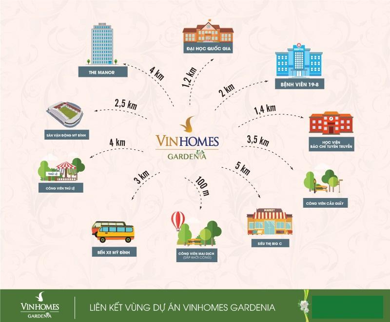 Liên kết vùng Vinhomes Gardenia Mỹ Đình