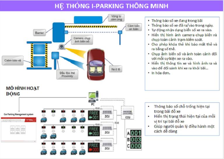 Hệ thống đỗ xe thông minh Vimefulland