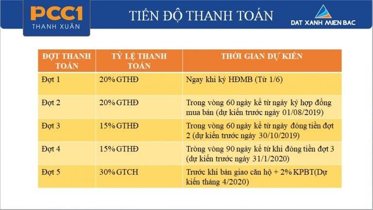 Tiến độ thanh toán dự án PCC1 Thanh Xuân - 44 Triều Khúc