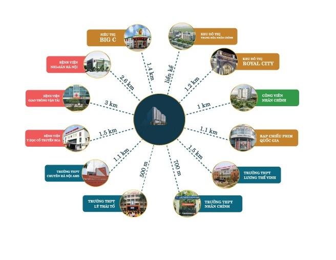 Kết nối dự án chung cư 93 Láng Hạ