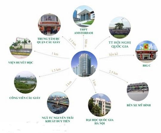 Kết nối dự án chung cư Summit Building 216 Trần Duy Hưng