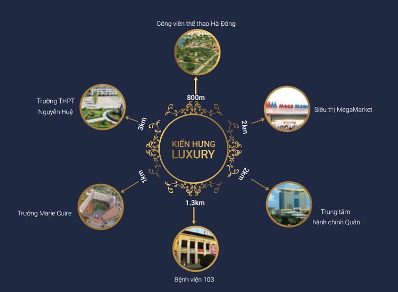 Kết nối dự án liền kề shophouse Kiến Hưng Luxury Hà Đông