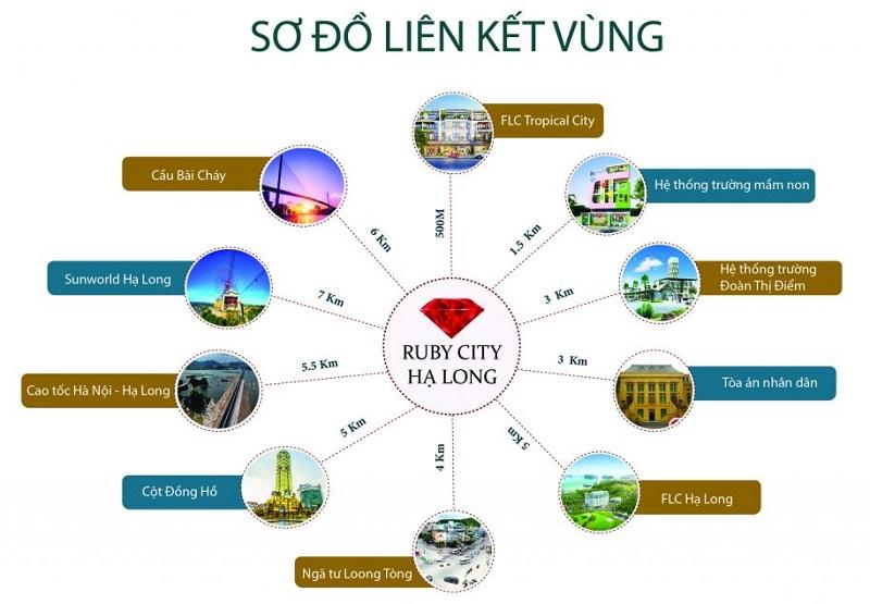 Kết nối dự án Ruby City Hạ Long - Quảng Ninh