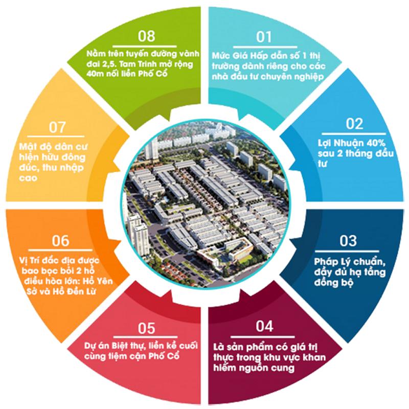 Lí do nên đầu tư dự án Louis City Tân Mai - Hoàng Mai