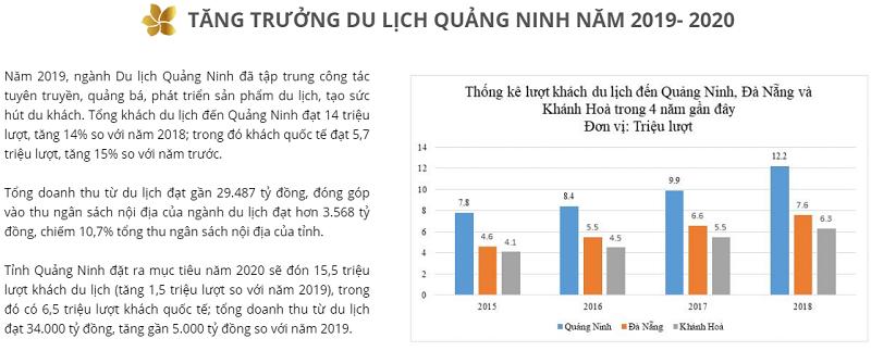 Tiềm năng du lịch Quảng Ninh 2020