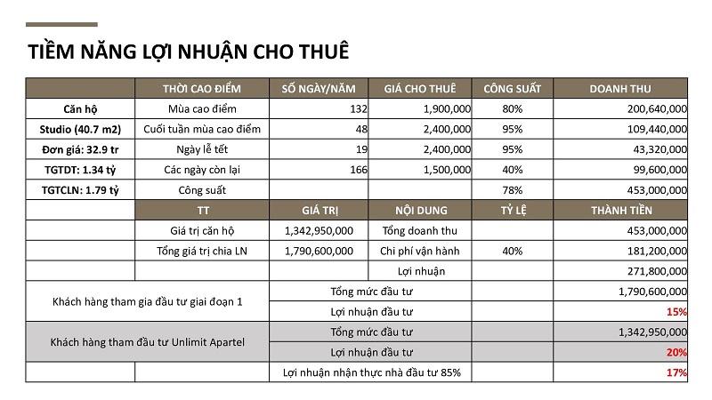 Tiềm năng lợi nhuận dự án Citadines Hạ Long - Quảng Ninh