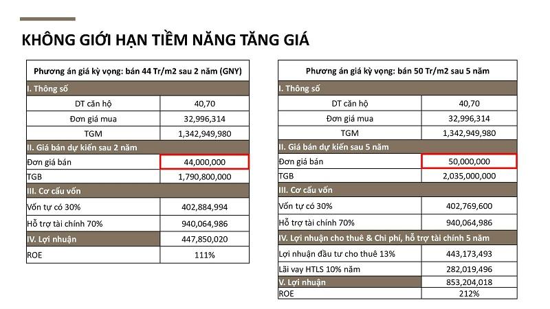 Tiềm năng tăng giá dự án Citadines Hạ Long - Quảng Ninh