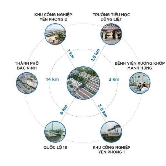 Kết nối dự án Dũng Liệt Green City Yên Phong - Bắc Ninh