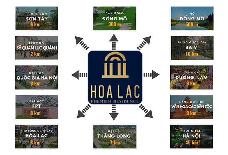 Kết nối dự án Hòa Lạc Premier Residence