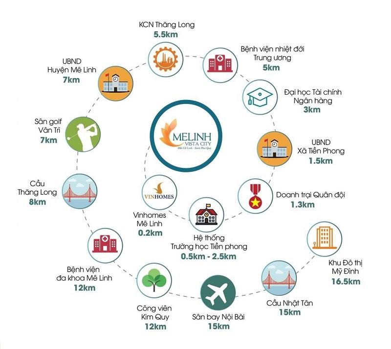 Kết nối dự án Mê Linh Vista City - Khu đô thị Minh Đức