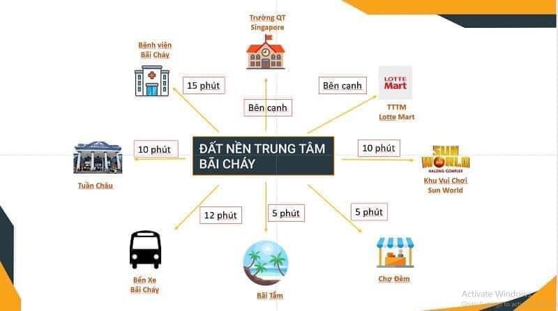 Kết nối dự án Đất Nền Khu Đa Giác Tây Hùng Thắng - Bãi Cháy - Hạ Long