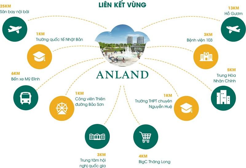 Kết nối dự án chung cư Anland LakeView Dương Nội