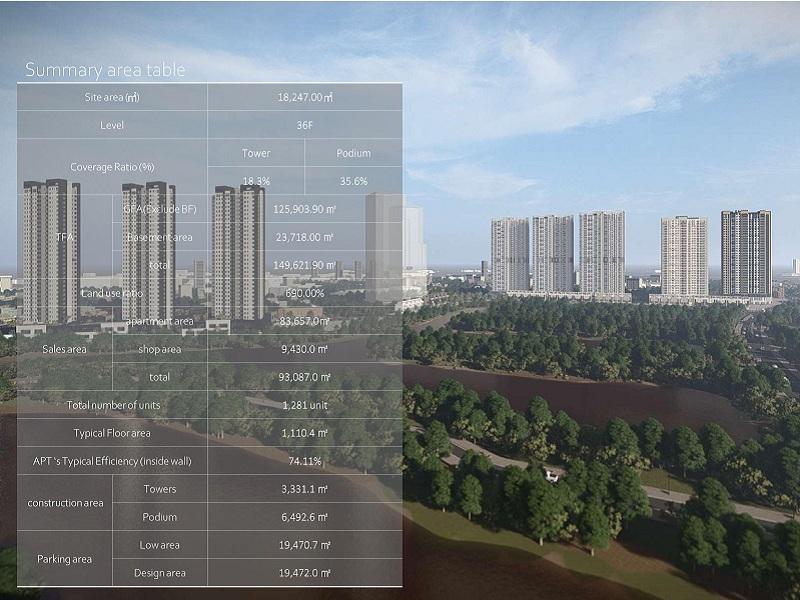 Thông số kỹ thuật chung cư Prugio Ecopark
