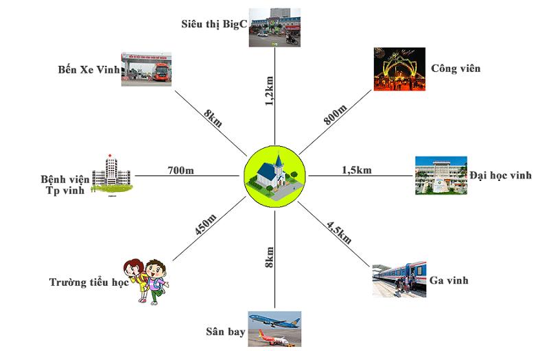 Kết nối dự án Vinh Heritage Mipec Tràng An - Nghệ An