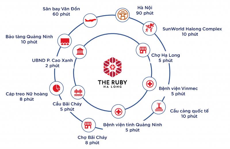 Kết nối dự án chung cư The Ruby Hạ Long MBLand
