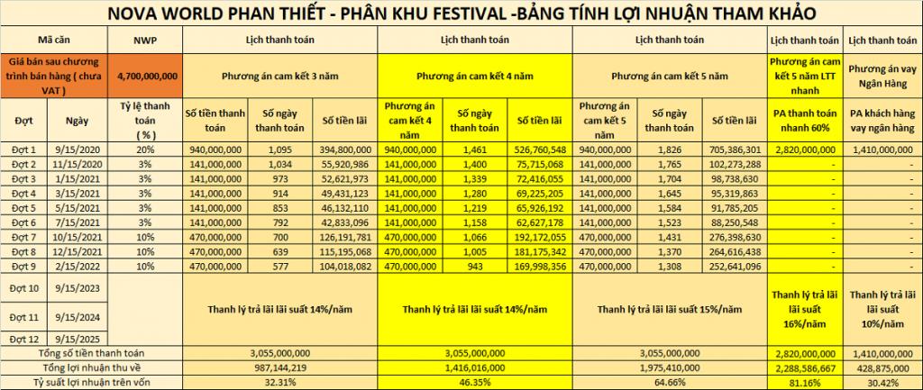 Bảng tính lợi nhuận tham khảo phân khu Festival dự án Novaworld Phan Thiết - Bình Thuận