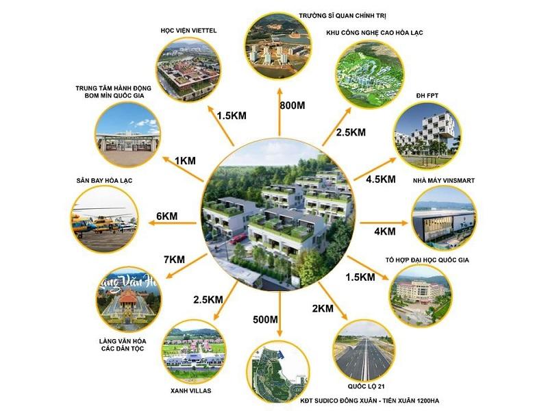 Kết nối dự án Hòa Lạc Charm Villas 36 lô Đồng Chằm - Đông Xuân