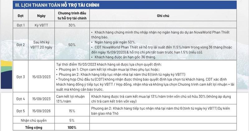 Lịch thanh toán khi vay ngân hàng dự án Novaworld Phan Thiết - Bình Thuận