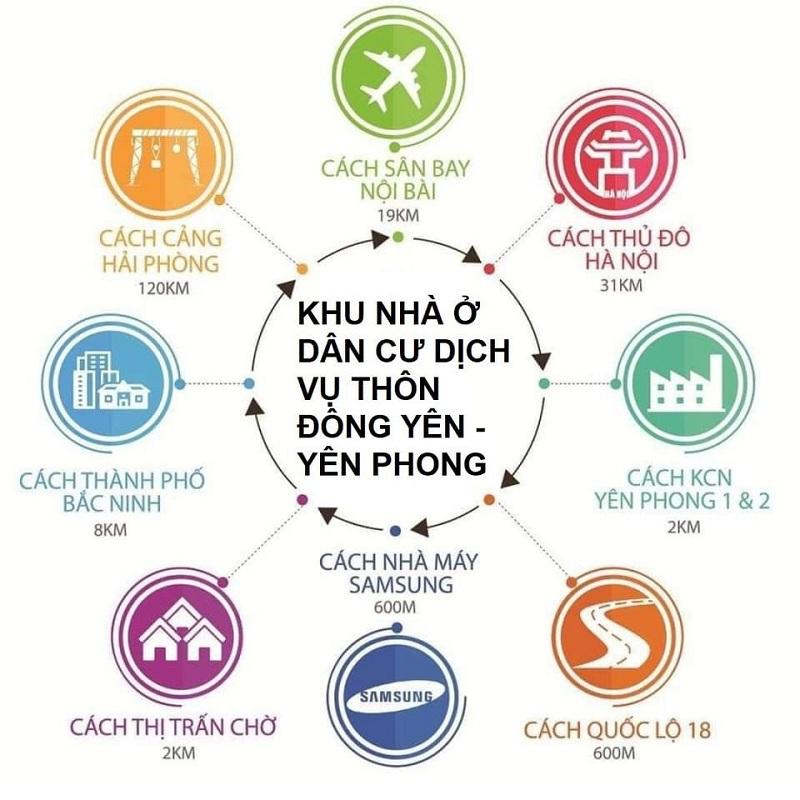 Kết nối các tiện ích khu đất đấu giá thôn Đông Yên - Đông Phong - Yên Phong Văn Phú Invest
