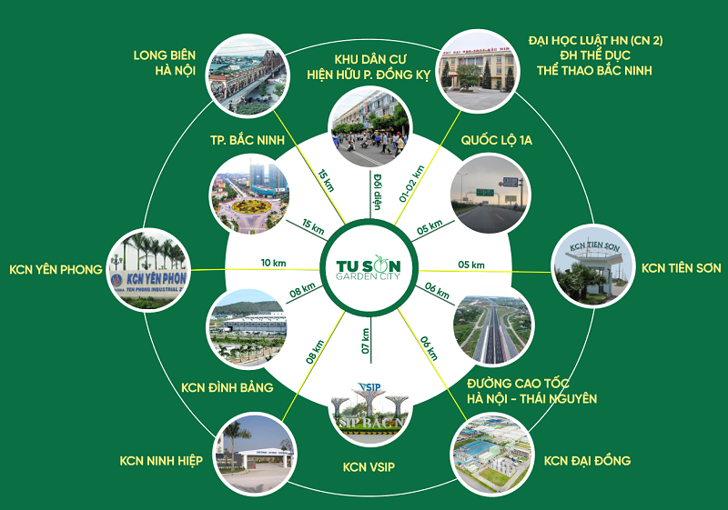 Kết nối dự án Từ Sơn Garden City Nam Hồng