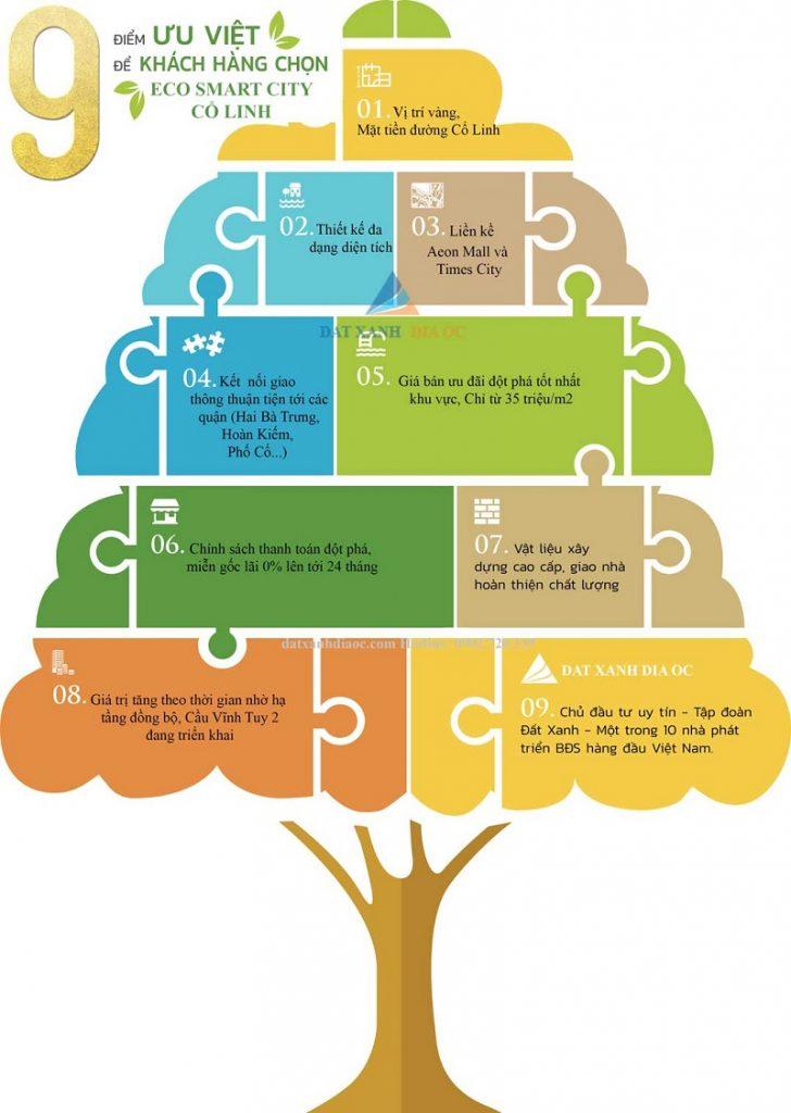 9 lý do khách hàng chọn Eco Smart City Cổ Linh - Long Biên