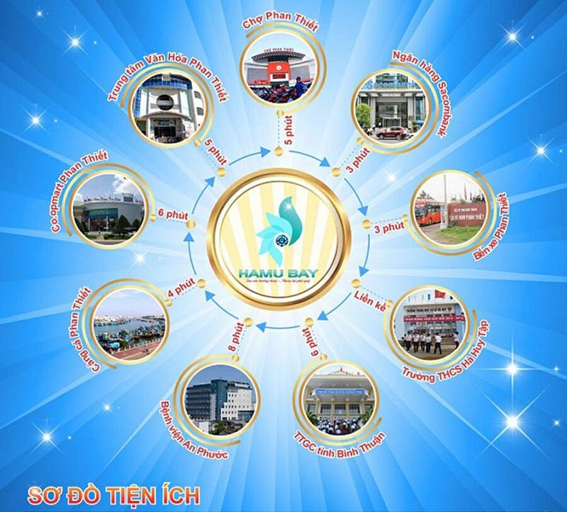 Kết nối dự án Hamubay Phan Thiết - Bình Thuận