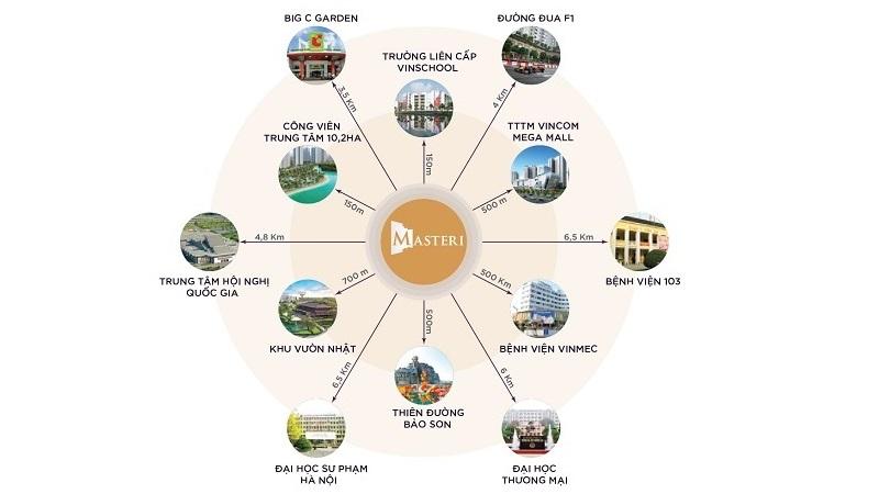Kết nối Masteri West Height Smart City