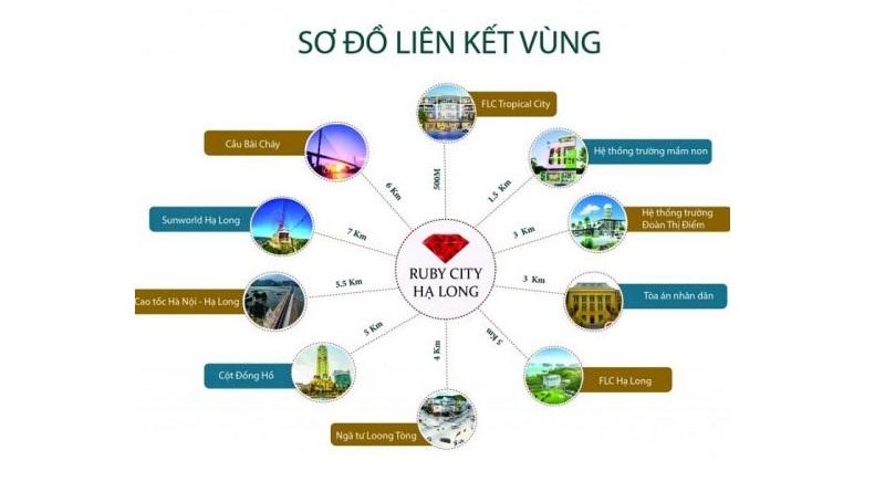 Kết nối Shophouse Ruby City Hà Khánh - Hạ Long