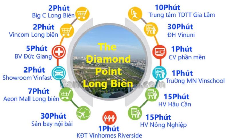Kết nối dự án The Diamond Point C14 Phúc Đồng - Long Biên