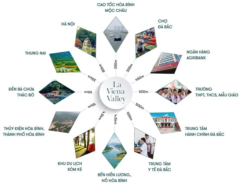 Kết nối dự án đất nền La Viena Valley Đà Bắc - Hòa Bình