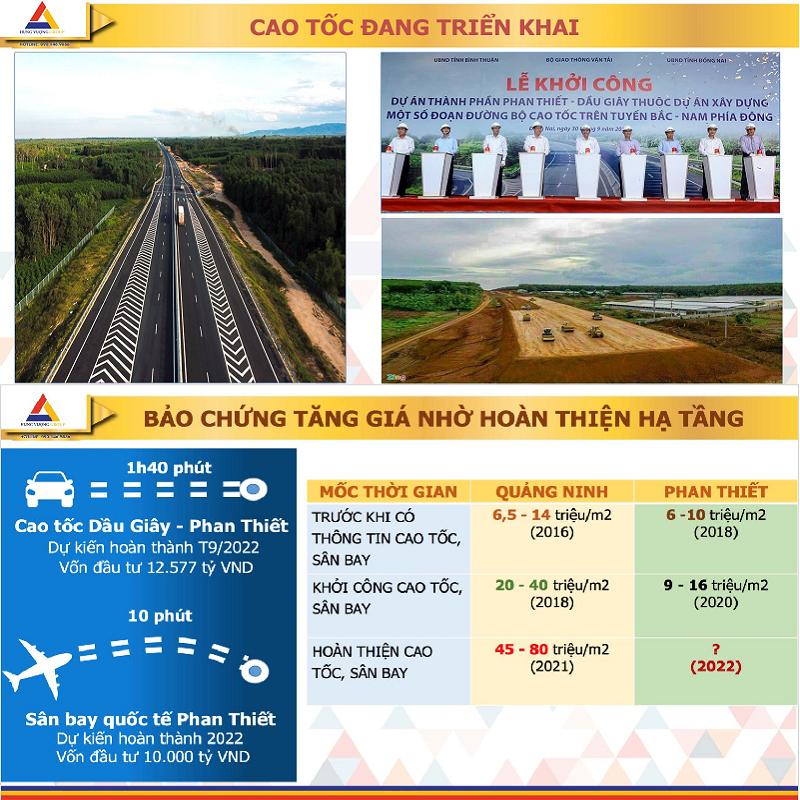 Tiềm năng 3 phát triển đất nền Nam An Eco Town Hàm Thuận - Hưng Vượng - Phan Thiết