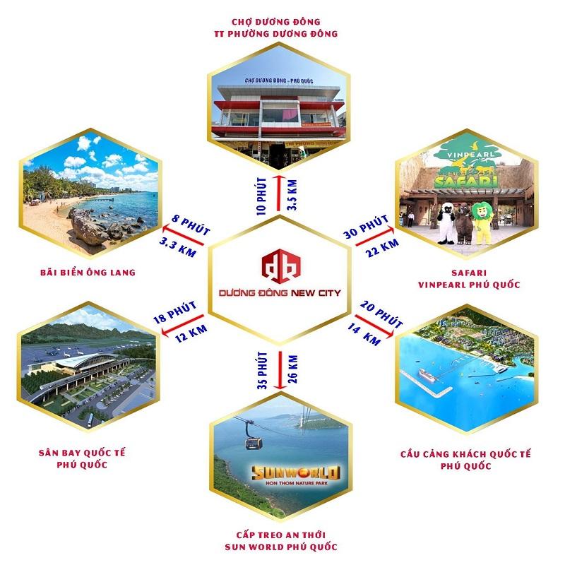 Liên kết vùng dự án đất nền Dương Đông New City Phú Quốc