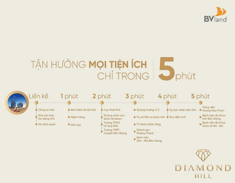 Kết nối dự án Bách Việt Diamond Hill Xương Giang - Bắc Giang