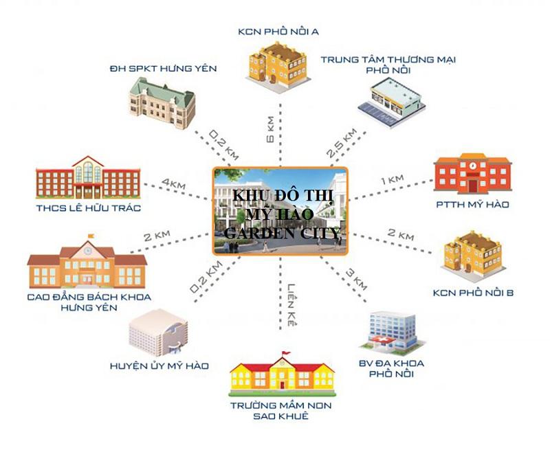 Kết nối dự án Mỹ Hào Garden City Phố Nối - Hưng Yên