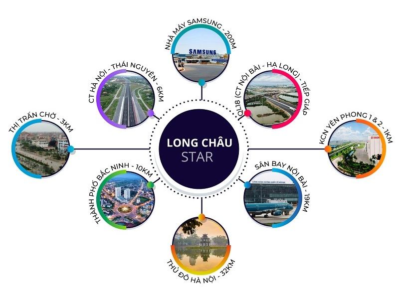 Kết nối đất nền dự án Long Châu Star Mẫn Xá - Yên Phong đối diện Samsung Bắc Ninh