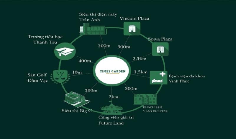 Kết nối dự án Times Garden Vĩnh Yên Residences