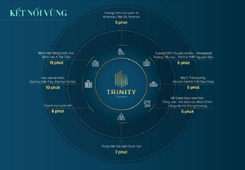 Kết nối dự án Trinity Tower Mễ Trì - CenInvest