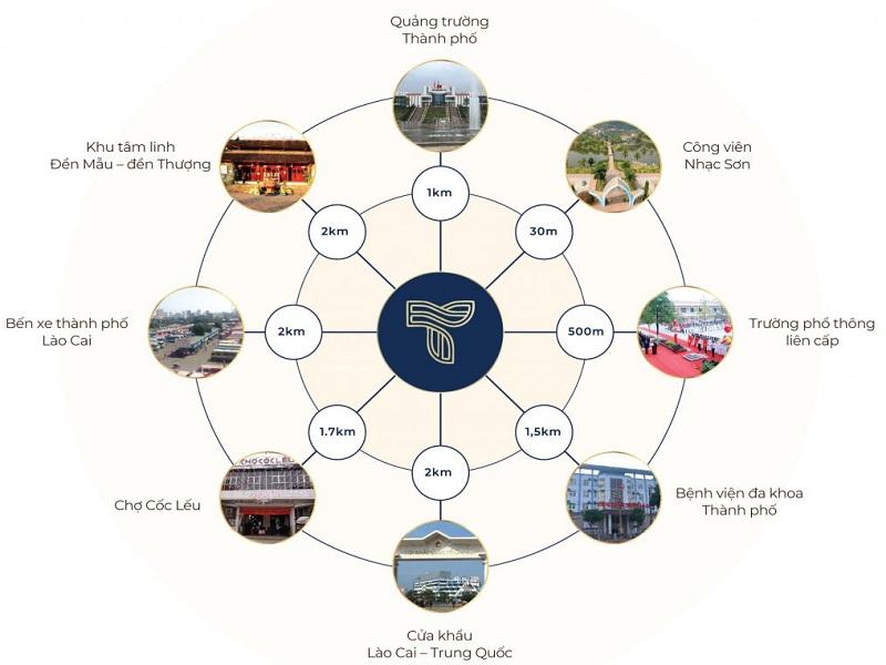 Liên kết vùng dự án CIC Luxury Lào Cai - Cốc Lếu